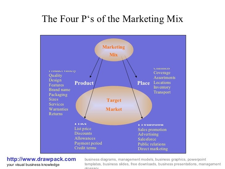 four ps of marketing essay Marketing mix can be describes as the use and specification of the 4 ps describing the strategic position of a product in the marketplace a prominent.