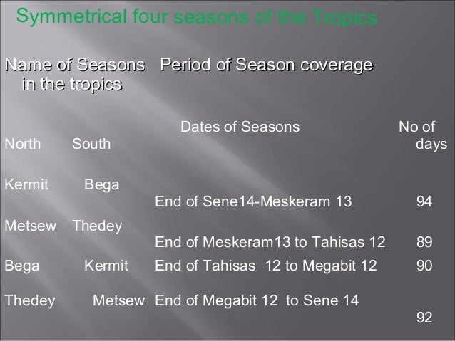 Four symmetrical seasons of the tropics and temperates