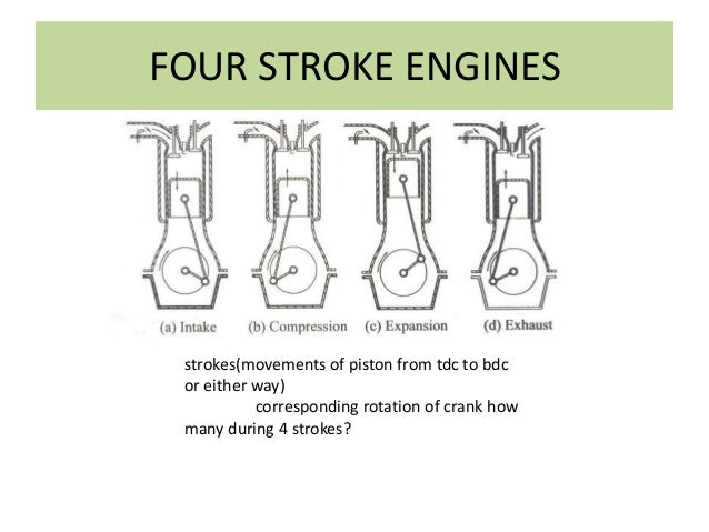 FOUR STROKE ENGINES strokes(movements of piston from tdc to bdc or either way) corresponding rotation of crank how many du...