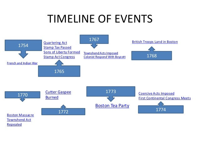 timeline of events and causes of This ap us history review section covers the cold war, timelines and events.