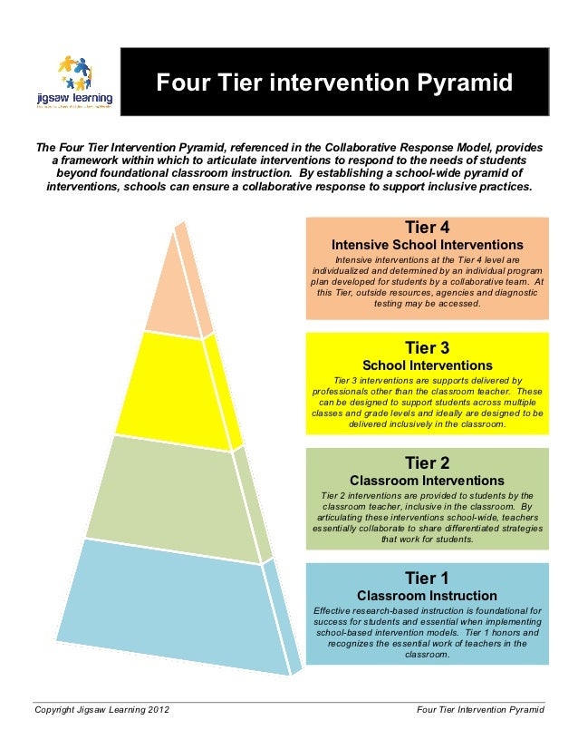 Four Tier Intervention Pyramid
