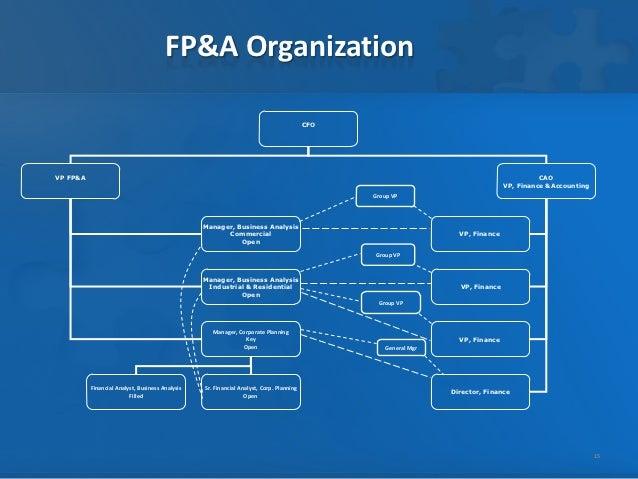 Fp Amp A Operating Model
