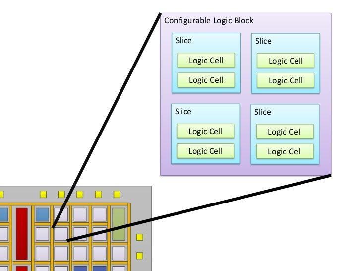 Logic Cell Celllogic Cell