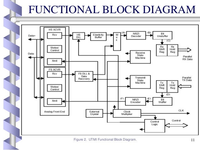 fpga implementation of utmi with usb  o       functional block diagram