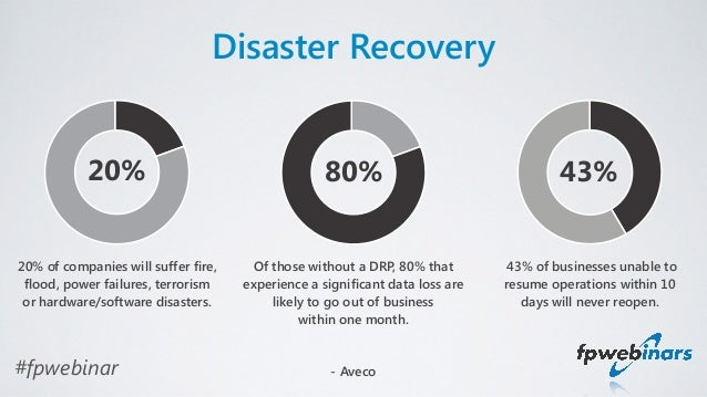 Save The Farm Disaster Recovery For Sharepoint Fpwebinar
