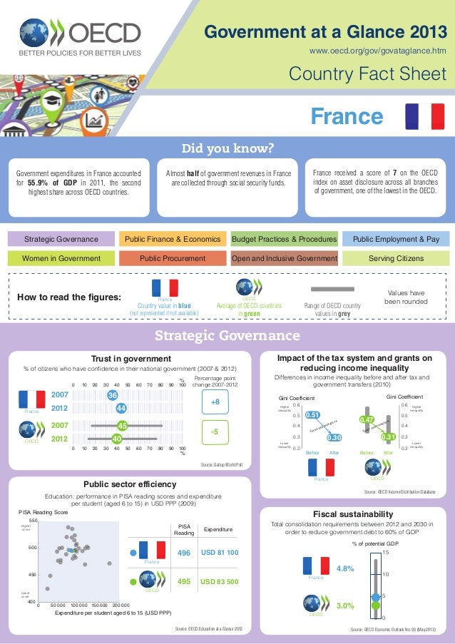 Government at a Glance 2013, Country Fact Sheet: France