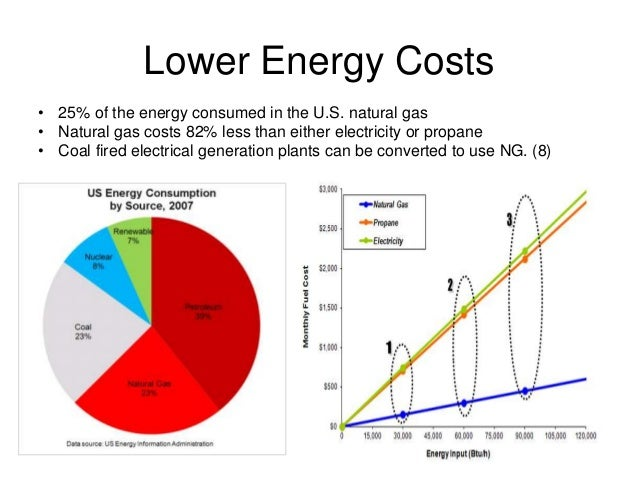pros and cons of natural gas fracking Benefits and dangers of fracking: pros and cons of fracking as a result of increase in fracking, natural gas imports reduced by 25 percent between 2007 and 2011.