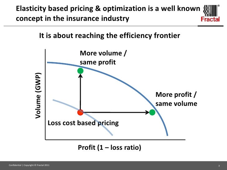 price elasticity the analysis based on The price elasticity of gasoline demand based on data analysis based on ten distinct models and estimating the price elasticity of demand for gasoline using.
