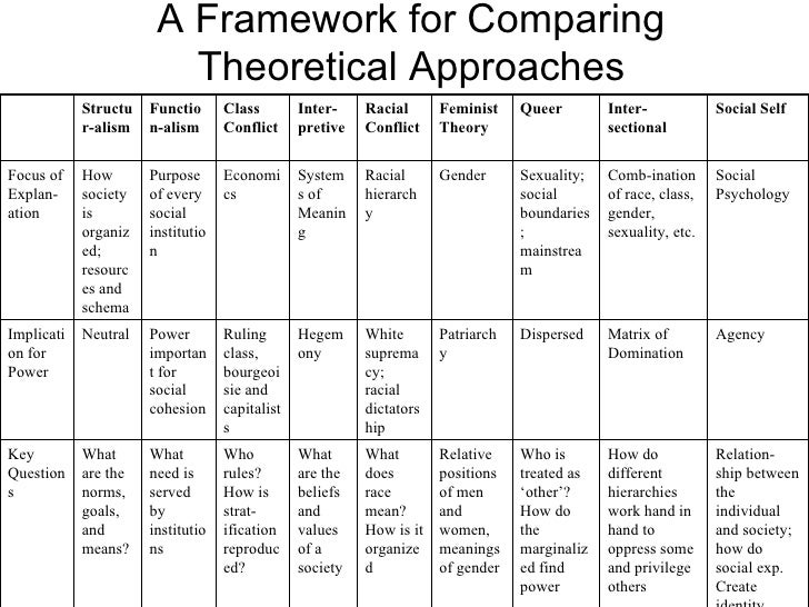 A Framework for Comparing Theoretical Approaches Relation-ship between the individual and society; how do social exp. Crea...