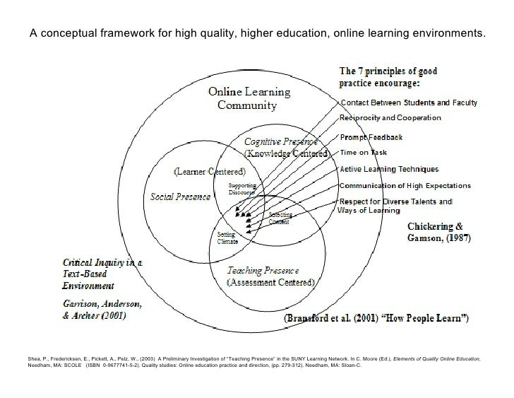 A conceptual framework for high quality, higher education, online learning environments.     Shea, P., Fredericksen, E., P...