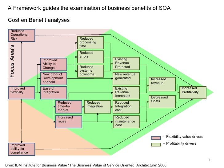 "A Framework guides the examination of business benefits of SOA Bron: IBM Institute for Business Value ""The Business Value ..."