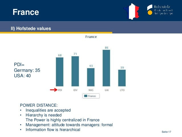 high power distance in france Cultural differences - high context versus low context in an increasingly connected and interdependent world effective communication not only becomes more important.