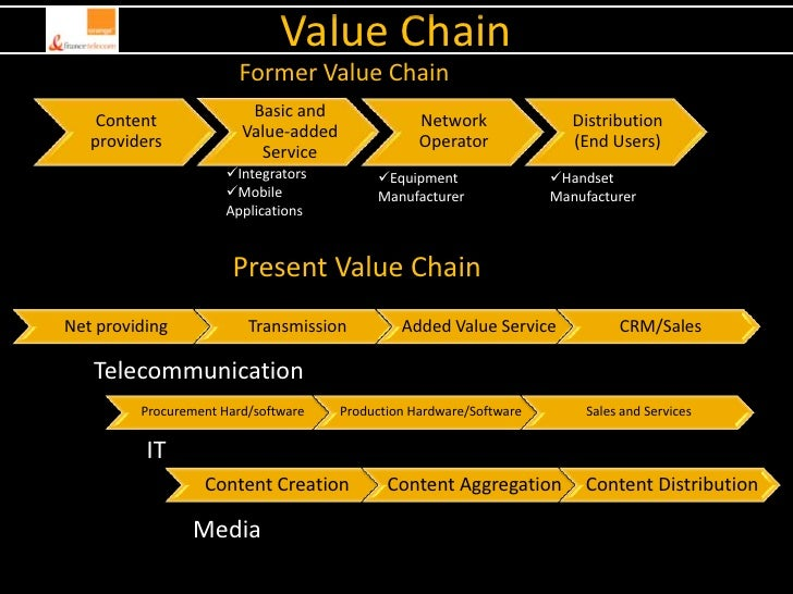 telecom industry value chain The business process framework is an operating model framework for telecom service providers in the telecommunications industry the model describes the required business processes of service providers , and defines key elements and how they should interact.