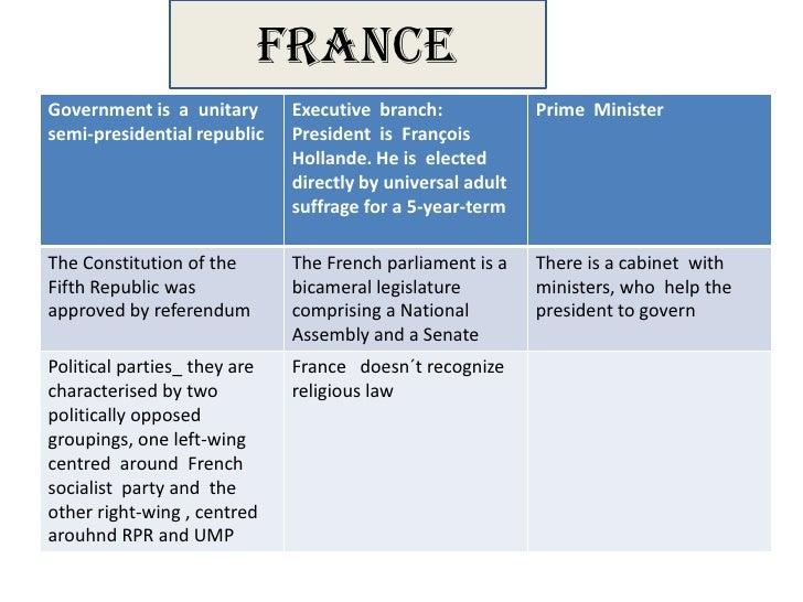 France  u. kingdom