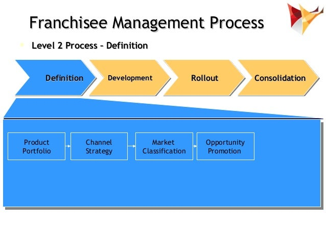 effective franchise management A very large, searchable collection of high-quality effective franchise management ppt presentations pre-converted to enable easy online viewing with full transcripts.