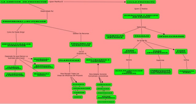 Francisco rugeles actividad1_mapa_c