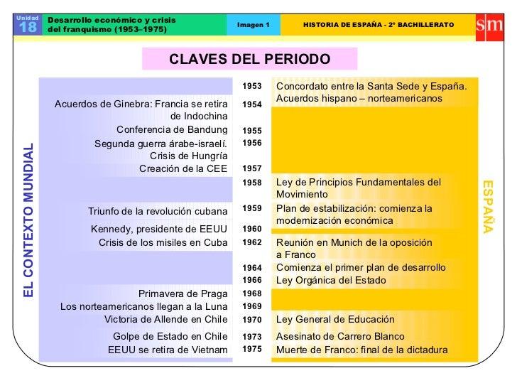 Unidad                 Desarrollo económico y crisis18                     del franquismo (1953–1975)                     ...