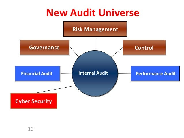 audit report on database security and performance management Implementing database security and auditing  the performance and ease of management  to database audit logs siem and log management offer.