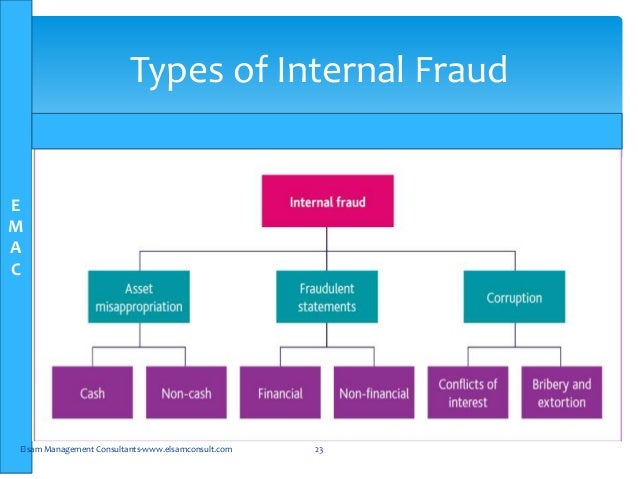 the various types and implications of identity theft Identity theft and identity fraud are terms used to refer to all types of crimes in which someone wrongfully obtains and uses another person' the first 3 types of identity theft because the thief is likely to use a different mailing address.