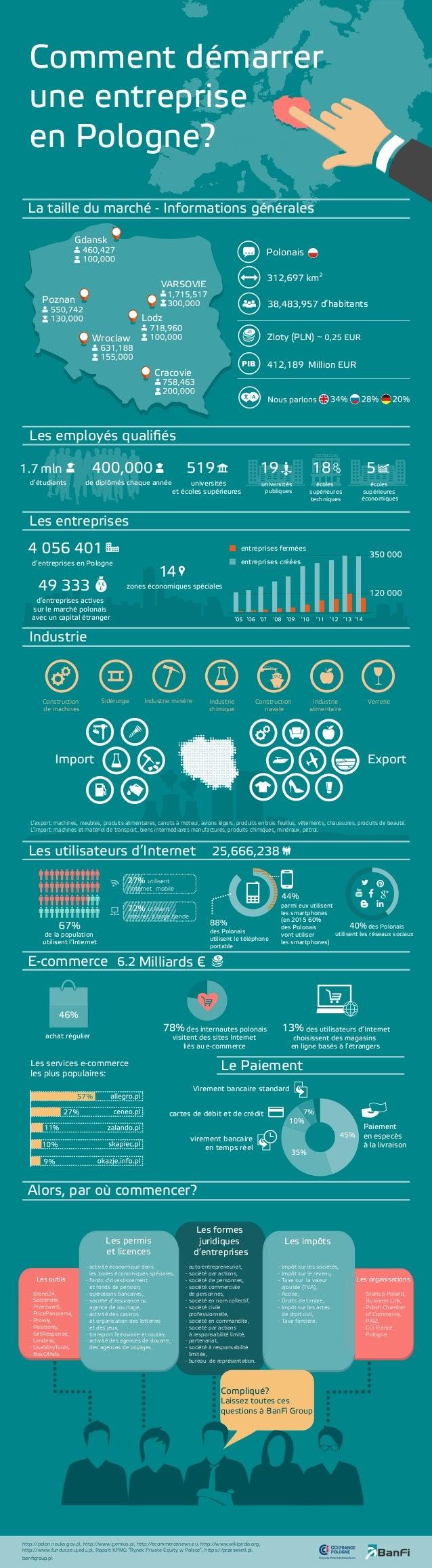 Comment démarrer une entreprise en Pologne? La taille du marché - Informations générales Gdansk Poznan Lodz VARSOVIE Wrocl...