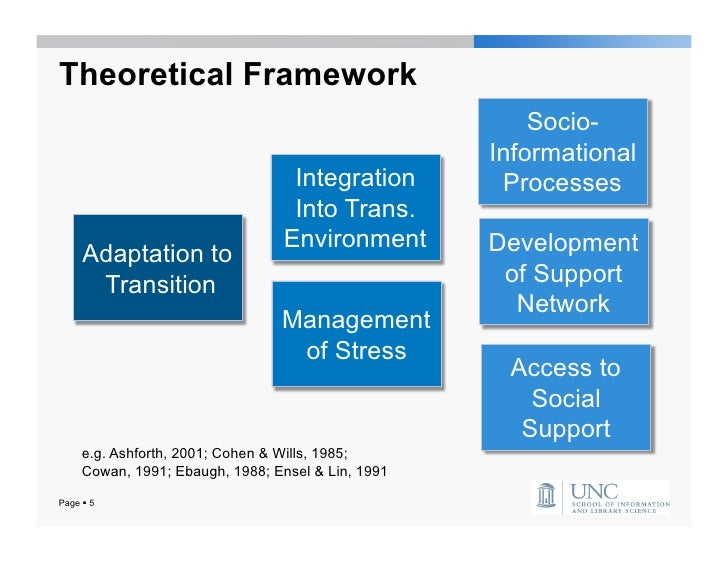 theoretical framework of enrollment system The theoretical framework on which this research is based, is donabedian's framework on structural, process and outcomes standards as it applies to personnel development, as well as alspach's theoretical foundation on nursing staff development (alspach 1995.