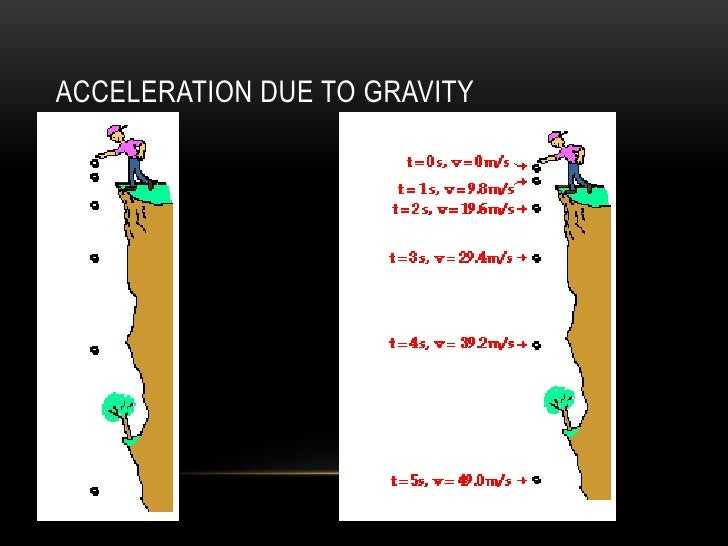 accerleration due to gravity physics paper One minute physics provides an energetic and entertaining view of old and new problems in physics -- all in one minute in this episode, we discuss the basic nature of gravity, one of the.