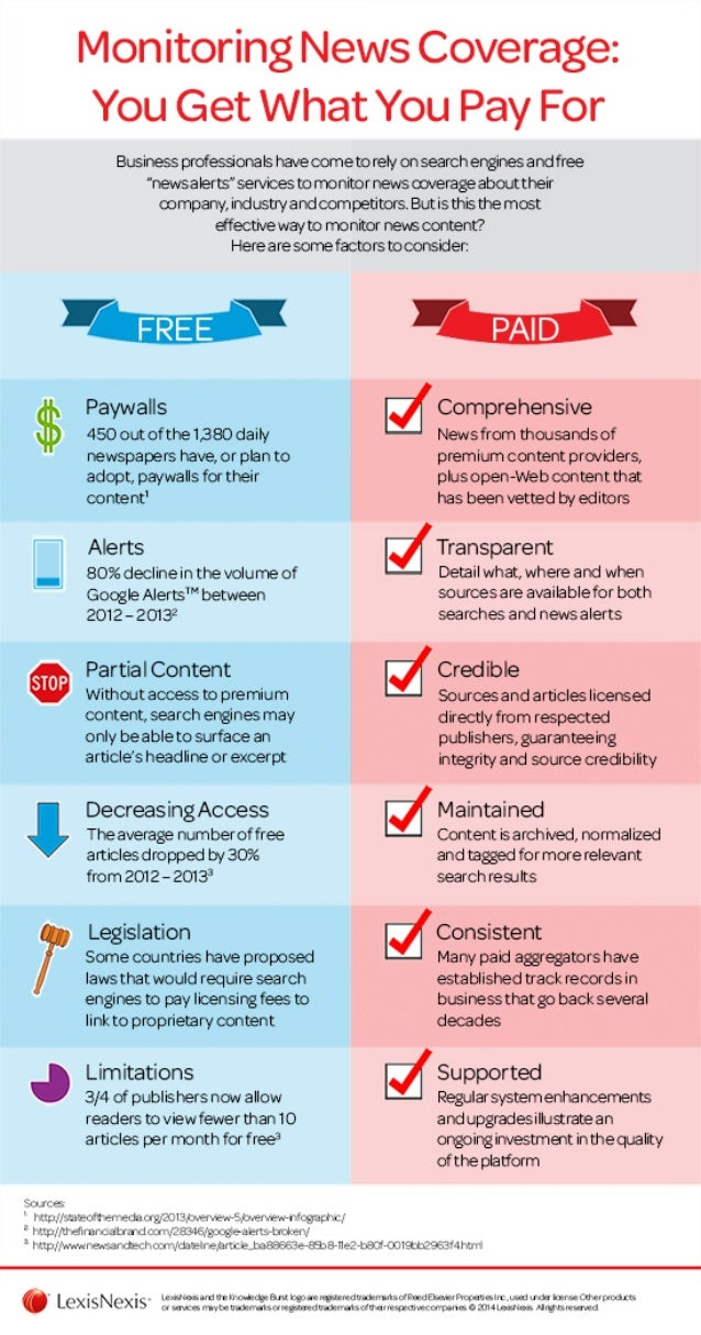 Monitoring News Coverage: You Get What You Pay For [infographic]