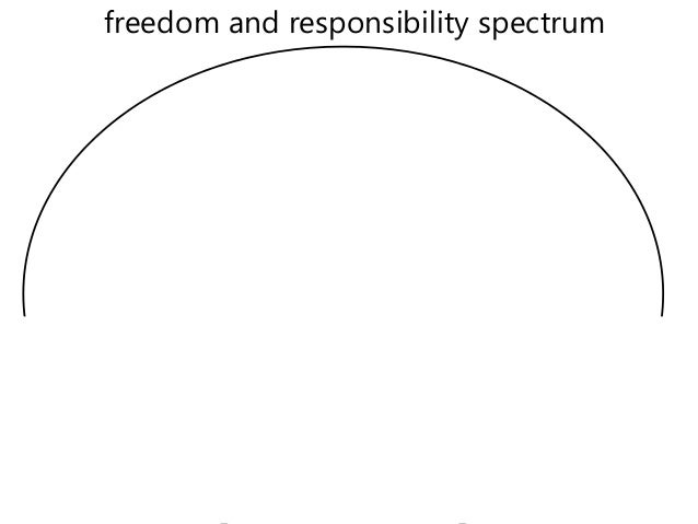 freedom and responsibility spectrum