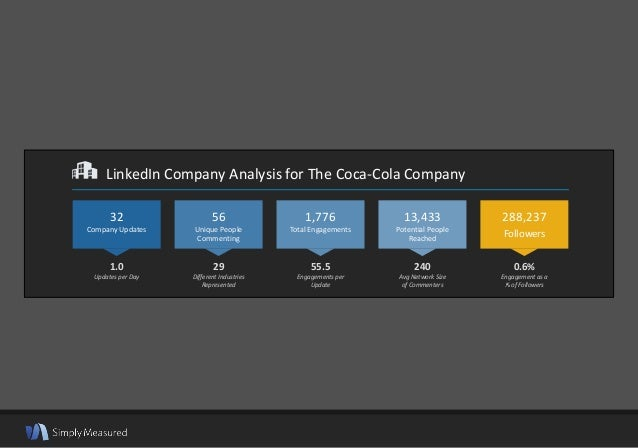 LinkedIn Company Analysis for The Coca-Cola Company 1.0 Updates per Day 29 Different Industries Represented 55.5 Engagemen...