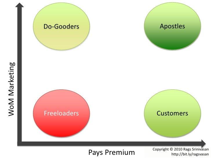 Apostles<br />Do-Gooders<br />WoM Marketing<br />Freeloaders<br />Customers<br />Copyright © 2010 Rags Srinivasan http://b...