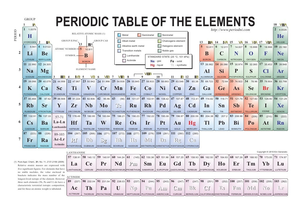 Free periodic table of elements for 1 20 elements in periodic table