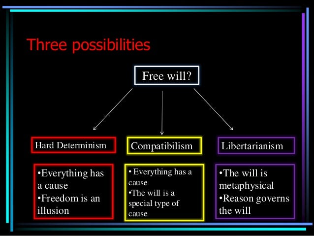 compatibility of hard determinism and libertarianism Free will exists physical determinism: hard  no physical determinism: hard incompatibilism: metaphysical libertarianism  steven pinker shows the compatibility.