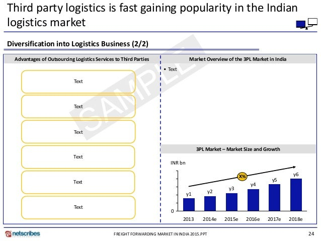 the impact of third party logistics performance The impact of third-party logistics providers' capabilities on exporters' performance kwong the impact of third-party logistics performance on the.