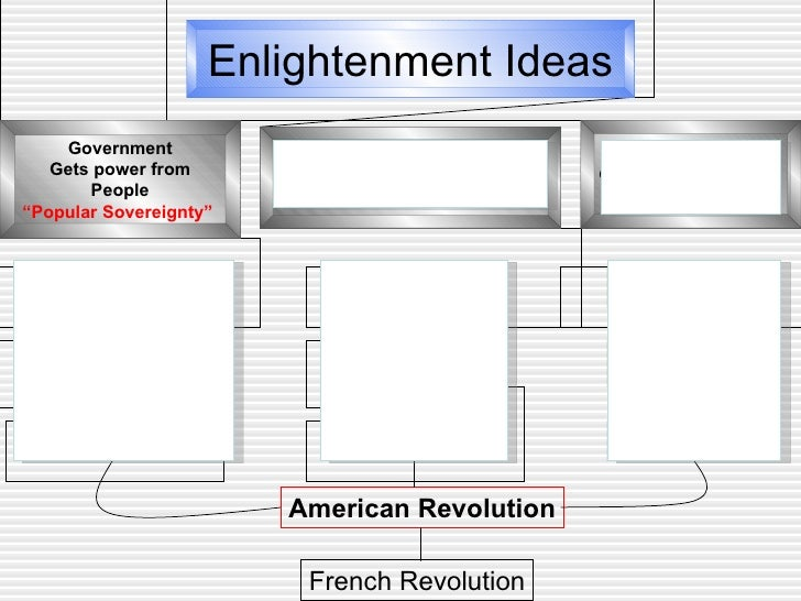 How was the french revolution influenced by enlightenment ideas?