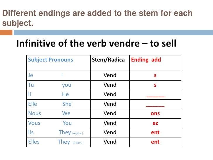French Present Tense Verb Endings Verbs in ir Present Tense