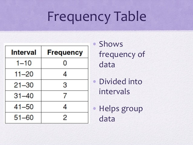 Grouped Frequency Table Frequency table. upcoming slideshare. loading ...