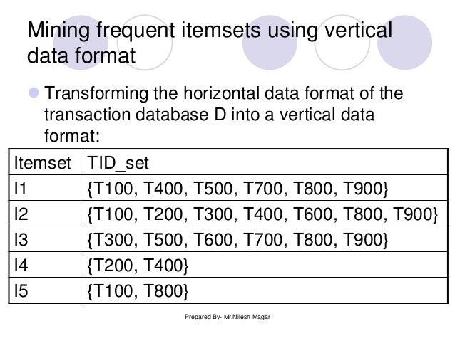 Vertical Data Format The Horizontal Data Format
