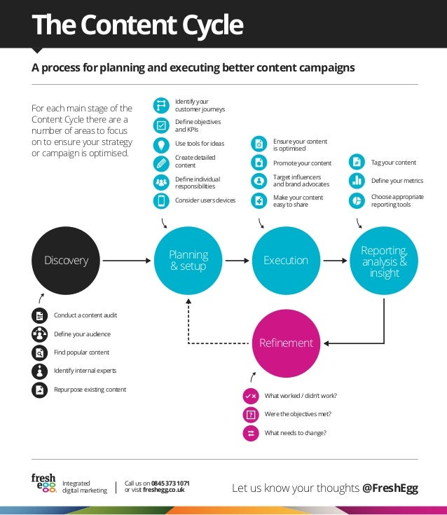 The Content Cycle - A Process For Better Content Campaigns - Fresh Egg UK