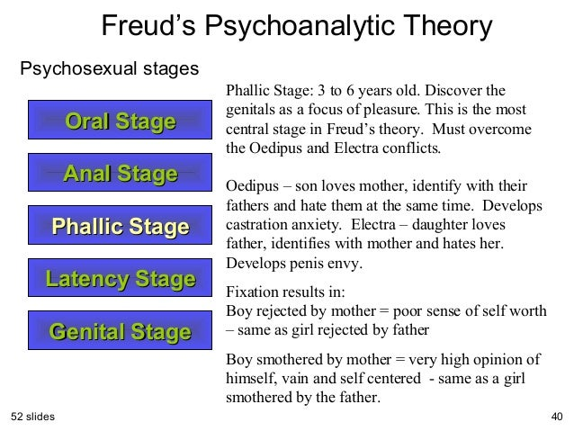 psychosexual stage We explain freud's psychosexual stages with video tutorials and quizzes, using our many ways(tm) approach from multiple teachers this lesson will explore the four stages of freud's psychosexual development theory freud's belief that adult personality traits can be traced to one's fixation in one or more of the stages will be examined.