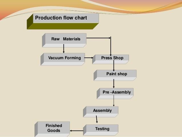 Fridge Manufacturing In Videocon