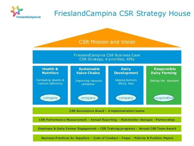 advantage of csr policies and reporting pdf