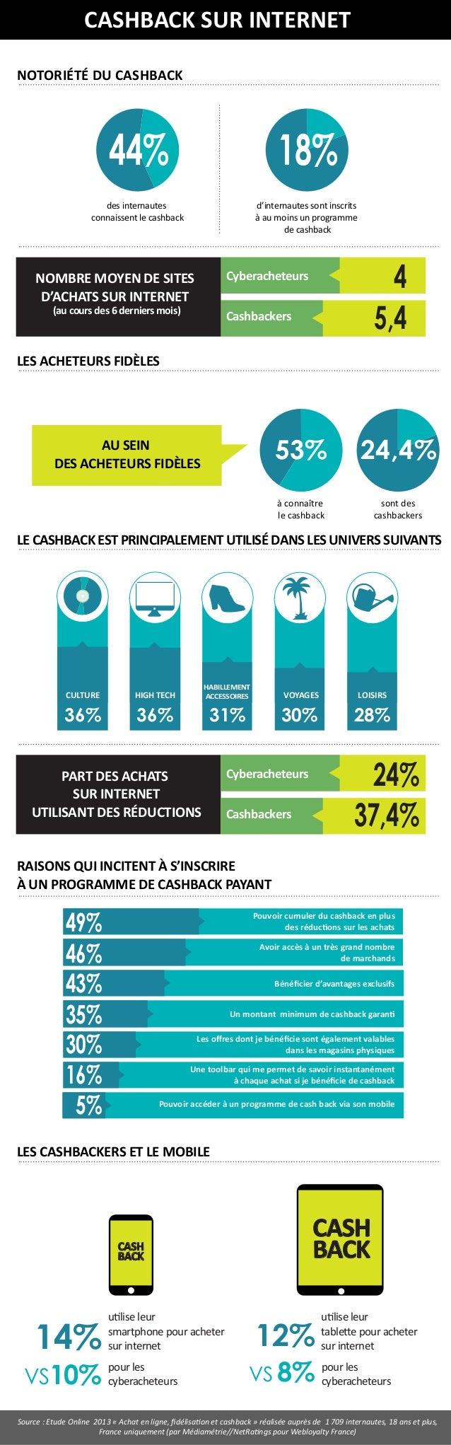 Le cash-back gagnant sur Internet en France par Webloyalty.fr