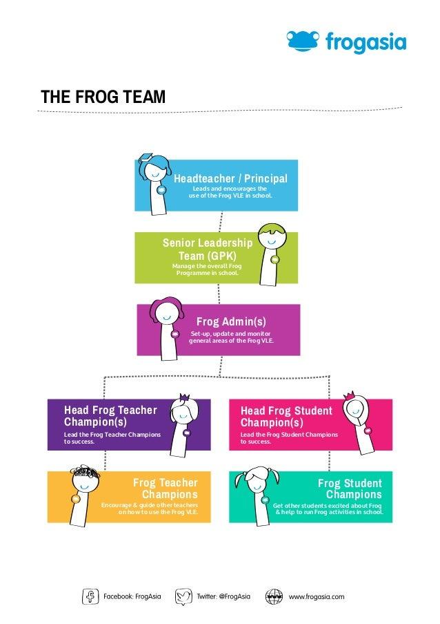 THE FROG TEAM                                      Headteacher / Principal                                            Lead...