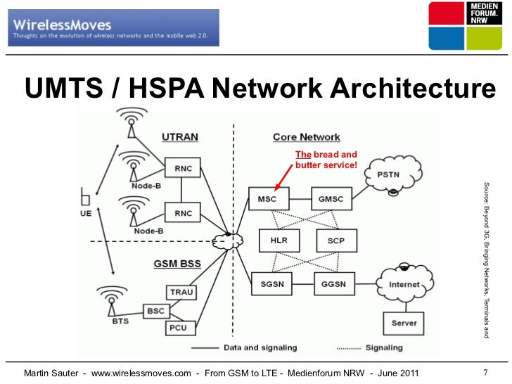 From gsm to lte for Architecture 3g