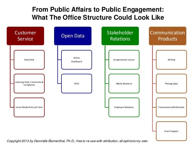 From Public Affairs to Public Engagement:                      What The Office Structure Could Look Like     Customer     ...