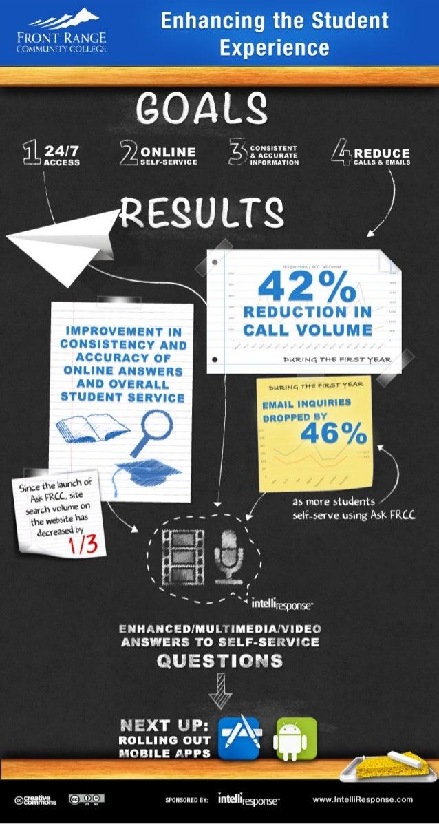 Front Range Community College [infographic]