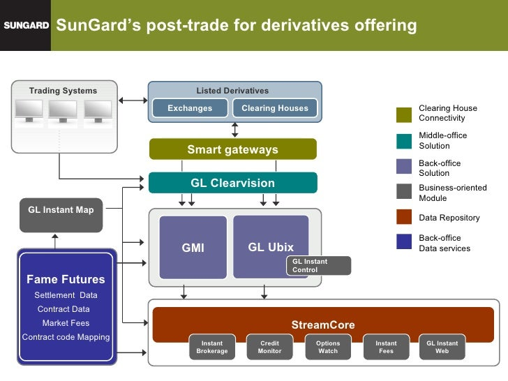 Trading platform for otc derivatives
