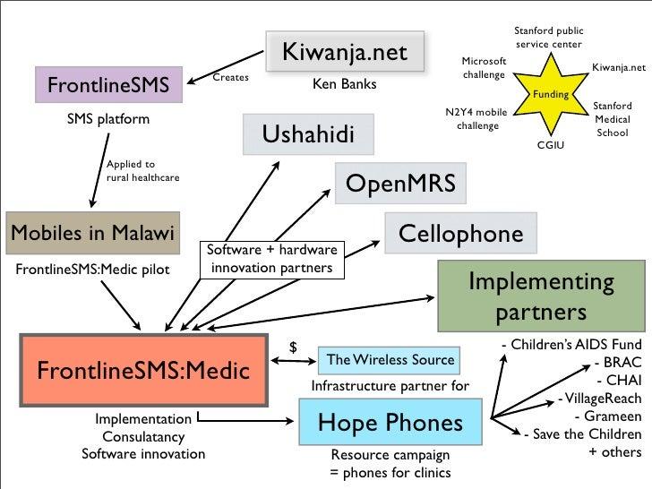Frontline Sms Medic Ecosystem