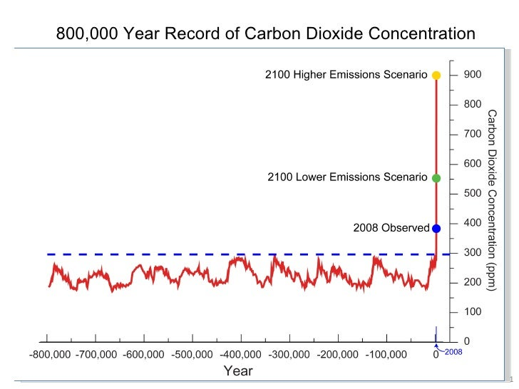 800,000 Year Record of Carbon Dioxide Concentration