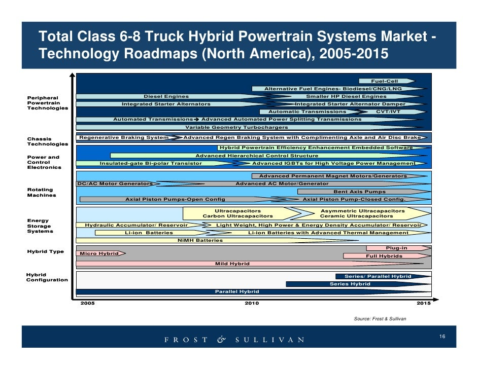 global hybrid powertrain systems market 2014 2018 Research corridor recently added new report titled hybrid powertrain systems market report - global trends, market share, industry size, growth, opportunities, and market forecast - 2018.